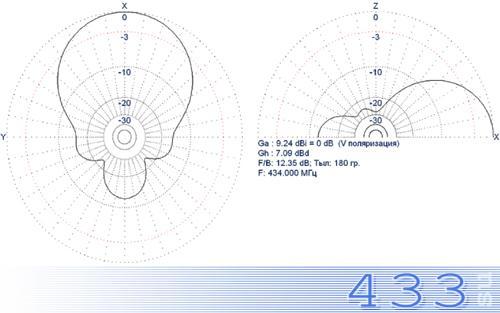 Антенна МР-ВК3-UHF диаграмма направленности