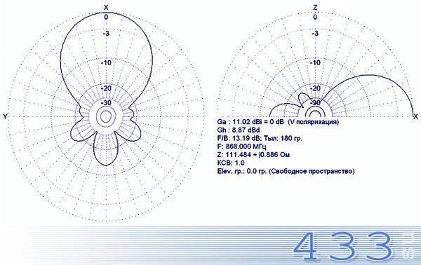 Антенна MR-Y (Yagi) 5-868 диаграмма направленности