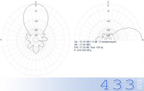 Стационарная антенна MR-Y8-UHF диаграмма направленности