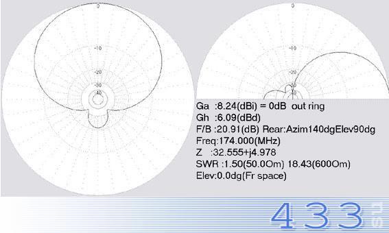 Диаграмма направленности антенны Полярис 160-5